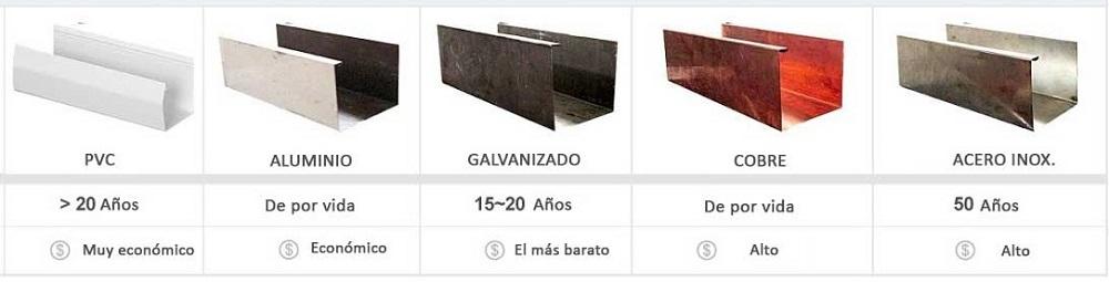 tipos y diferentes canalones y materiales de canalones tejados vitoria